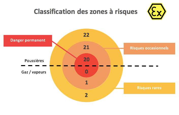 Classification des zones à risque d'explosion